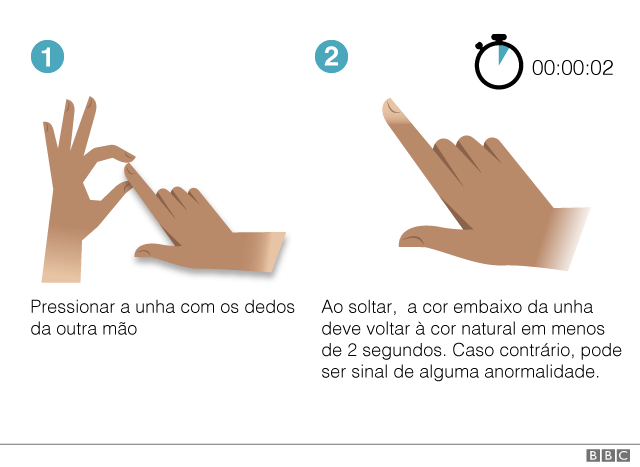 aperta dedo - Veja se a sua saúde está em dia com alguns testes para se fazer em casa