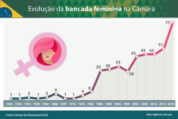 gráfico mulherpolitica - Antonieta de Barros, a filha de uma ex-escravizada que se tornou a primeira deputada negra em Santa Catarina